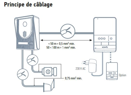 Cablage Visiophone somfy