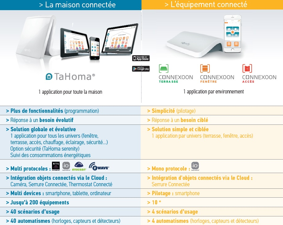 Box Tahoma et connexoon somfy