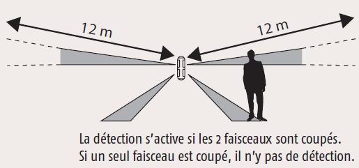 detecteur mouvement facade