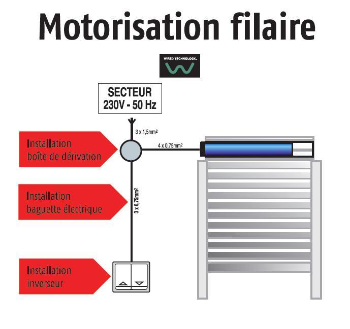 motorisation filaire